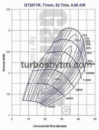Compressor map GT2871R / TRIM 52 / A/R 0.60