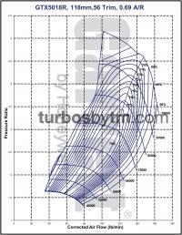 Compressor map GTX5018R / TRIM 56 / A/R 0.69