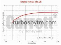 Turbine map GT20 / TRIM 72