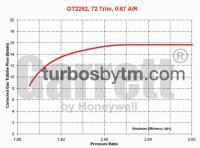 Turbine map GT22 / TRIM 72